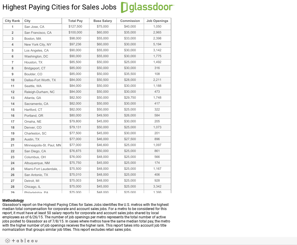 highest paying cities companies for s jobs glassdoor blog 10 highest paying companies for s jobs