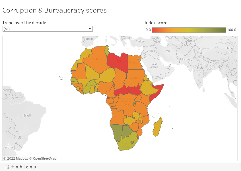Corruption & Bureaucracy scores