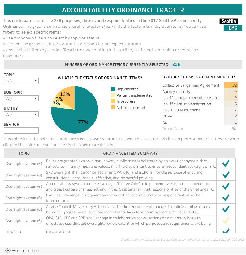 Accountability Recommendations Dashboard