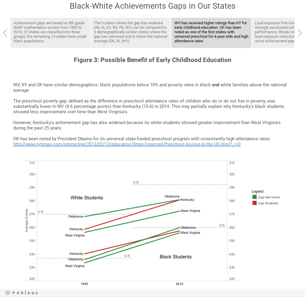 Black-White Achievements Gaps in Our States