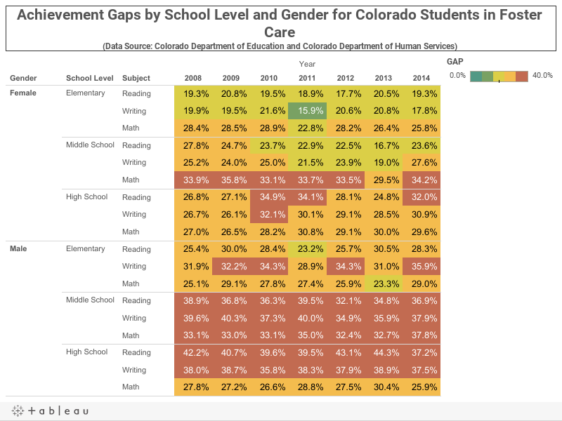 Achievement Gaps by School Level and Gender for Colorado Students in Foster Care (Data Source: Colorado Department of Education and Colorado Department of Human Services)