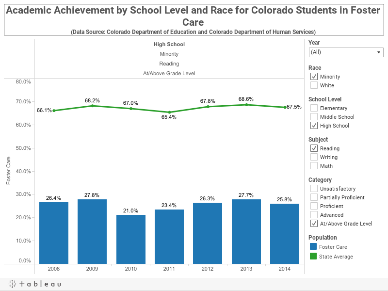 Academic Achievement by School Level and Race for Colorado Students in Foster Care (Data Source: Colorado Department of Education and Colorado Department of Human Services)