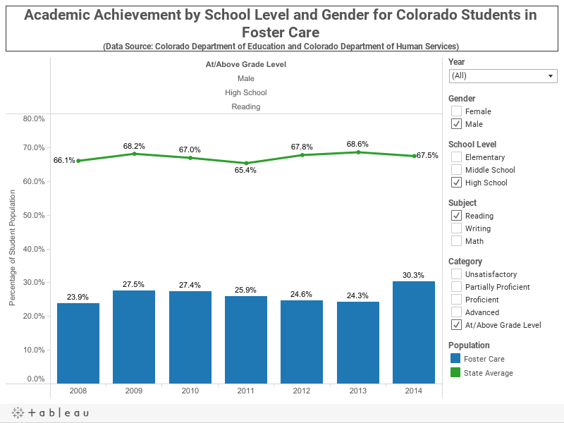 Academic Achievement by School Level and Gender for Colorado Students in Foster Care (Data Source: Colorado Department of Education and Colorado Department of Human Services)