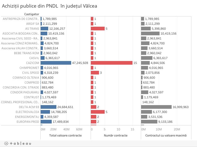 Achiziții publice din PNDL  în județul Vâlcea