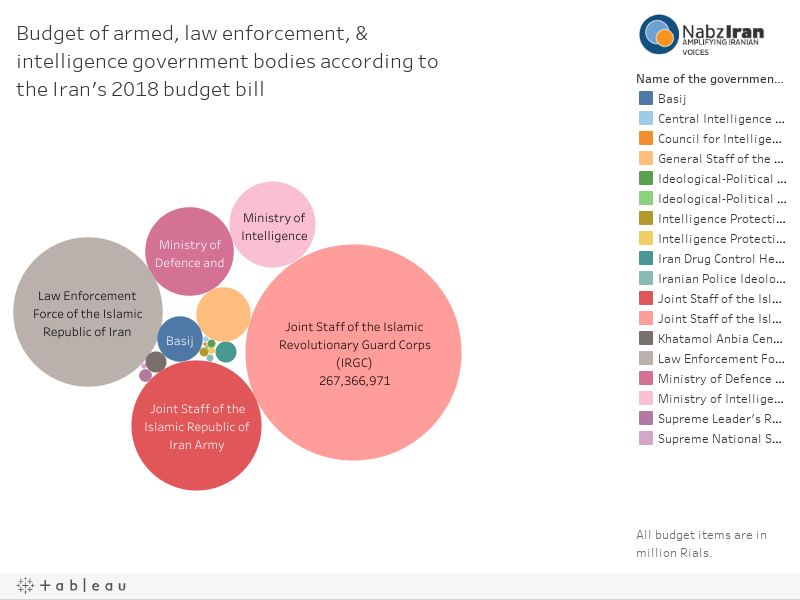 Comparison between budgets of armed, law enforcement, & intelligence government bodies according to the Iran's 2018 budget bill