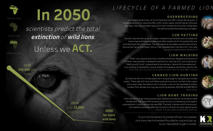 Act for lions - Tristan Guillevin | Tableau Public