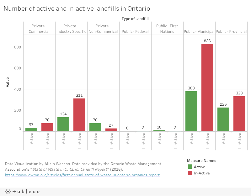 Number of active and in-inactive landfills in Ontario