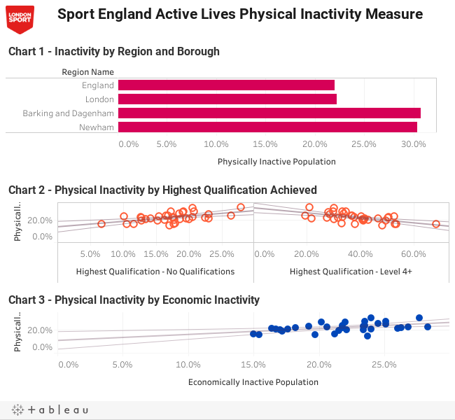 Active Lives Physical Inactivity by Borough