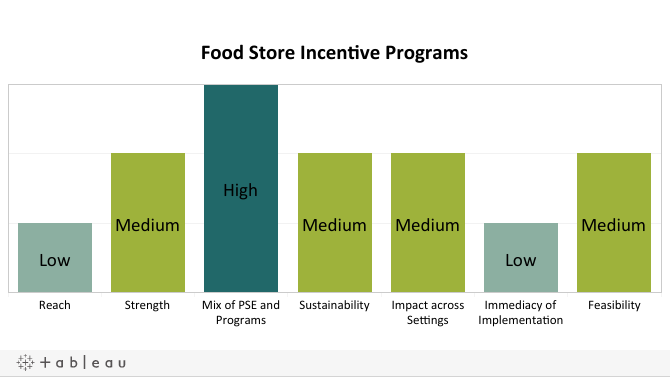 Food Store Incentive Programs