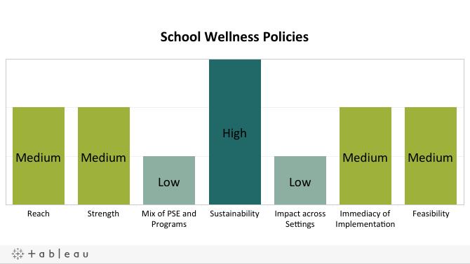 School Wellness Policies