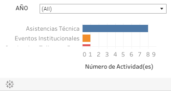 D. Paraguay