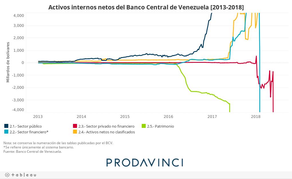 Activos internos netos del Banco Central de Venezuela [2013-2018]