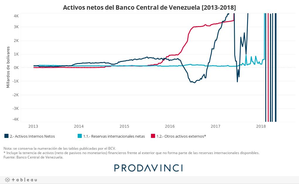 Activos netos del banco central de Veneuzela [2013-2018]