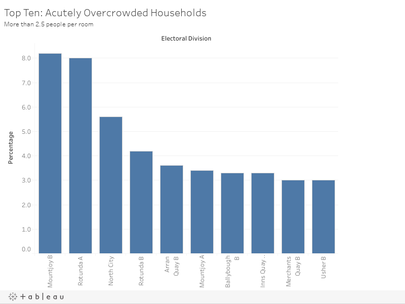 Top Ten: Acutely Overcrowded HouseholdsMore than 2.5 people per room