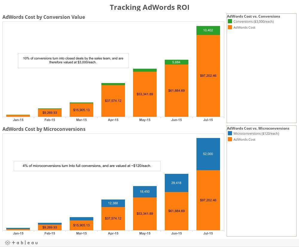 Dashboard - Calculating AdWords ROI