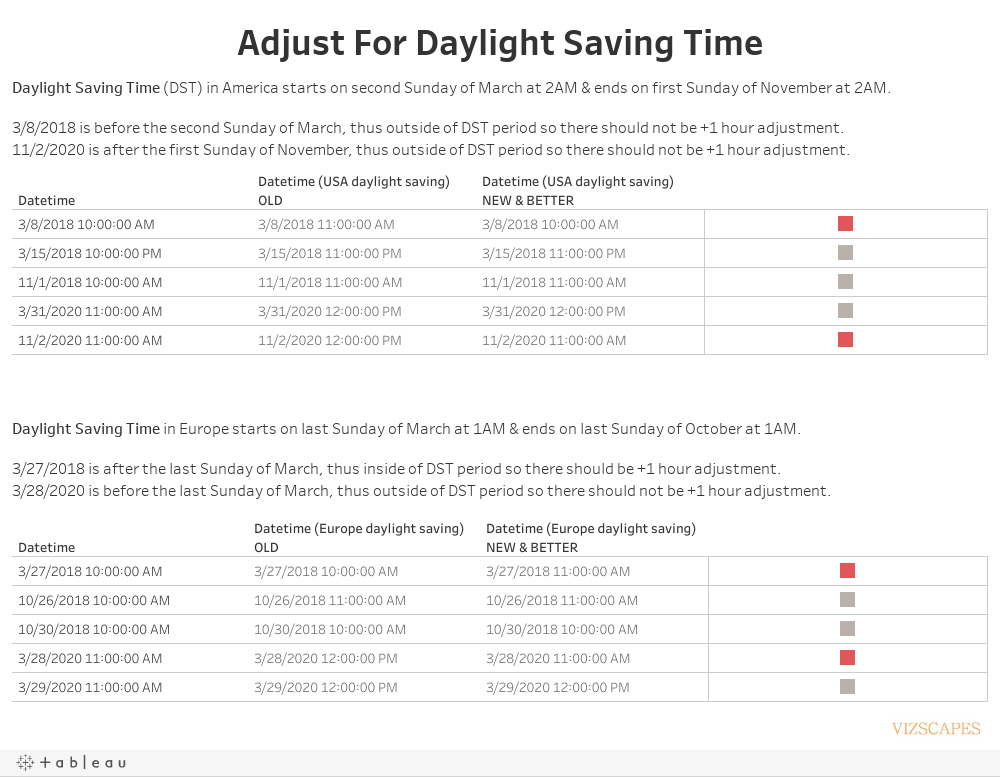 Adjust For Daylight Saving Time