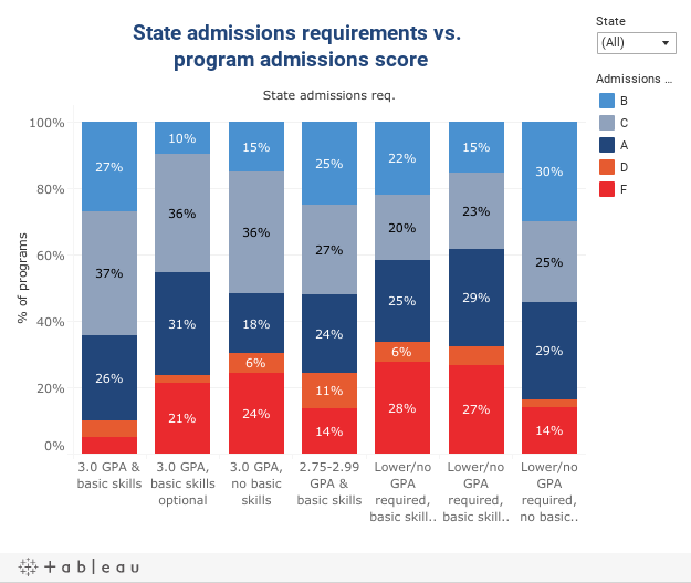 admissions and score dash 3