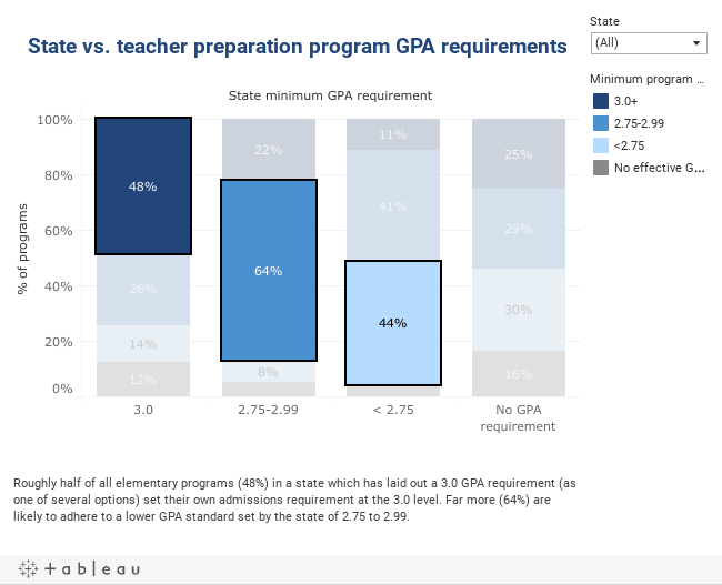 gpa state and program dash
