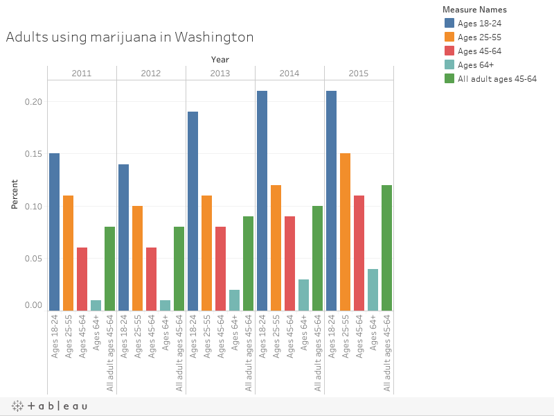 Adults using marijuana in Washington