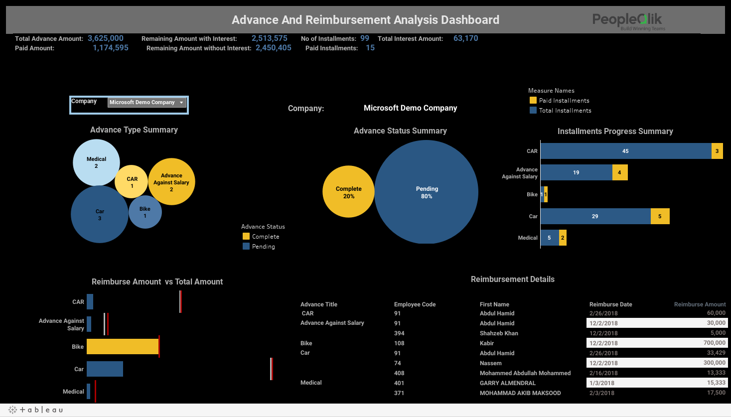 Advance And Reimbursement Analysis Dashboard