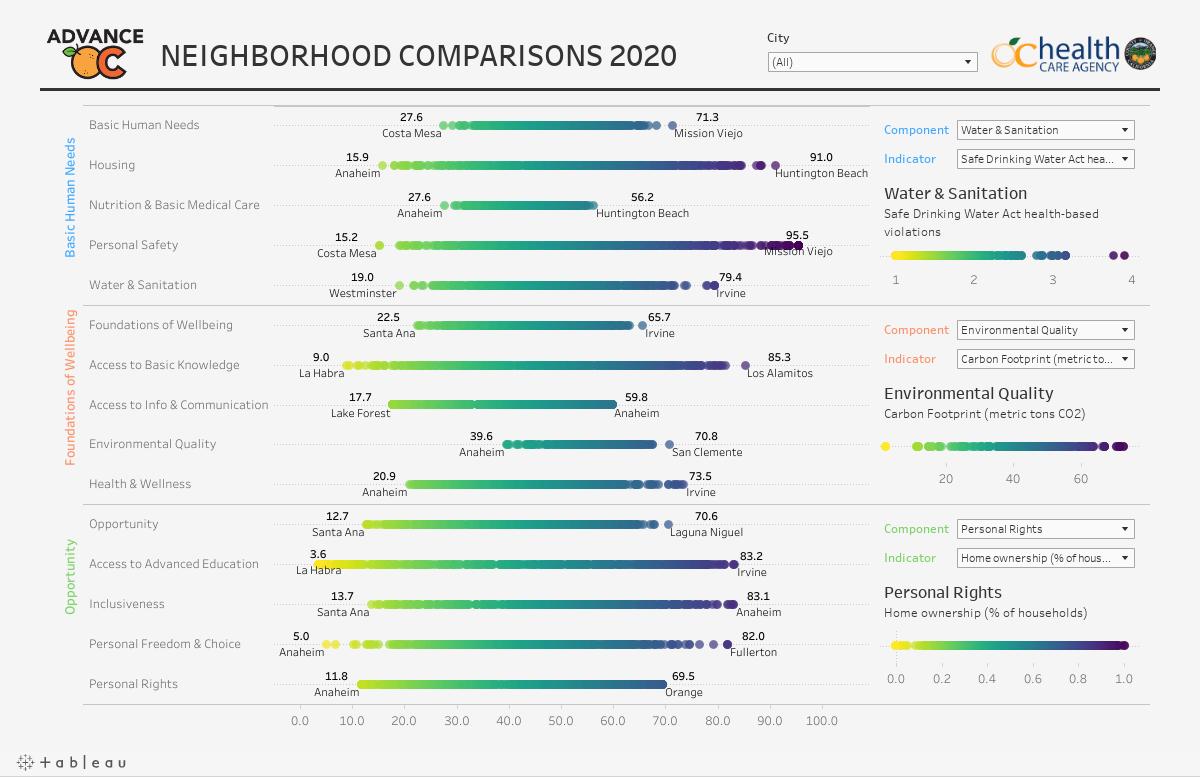 SPI by Neighborhood