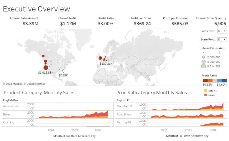 Adventure Works Sales Dashboard - Archana Pai | Tableau Public