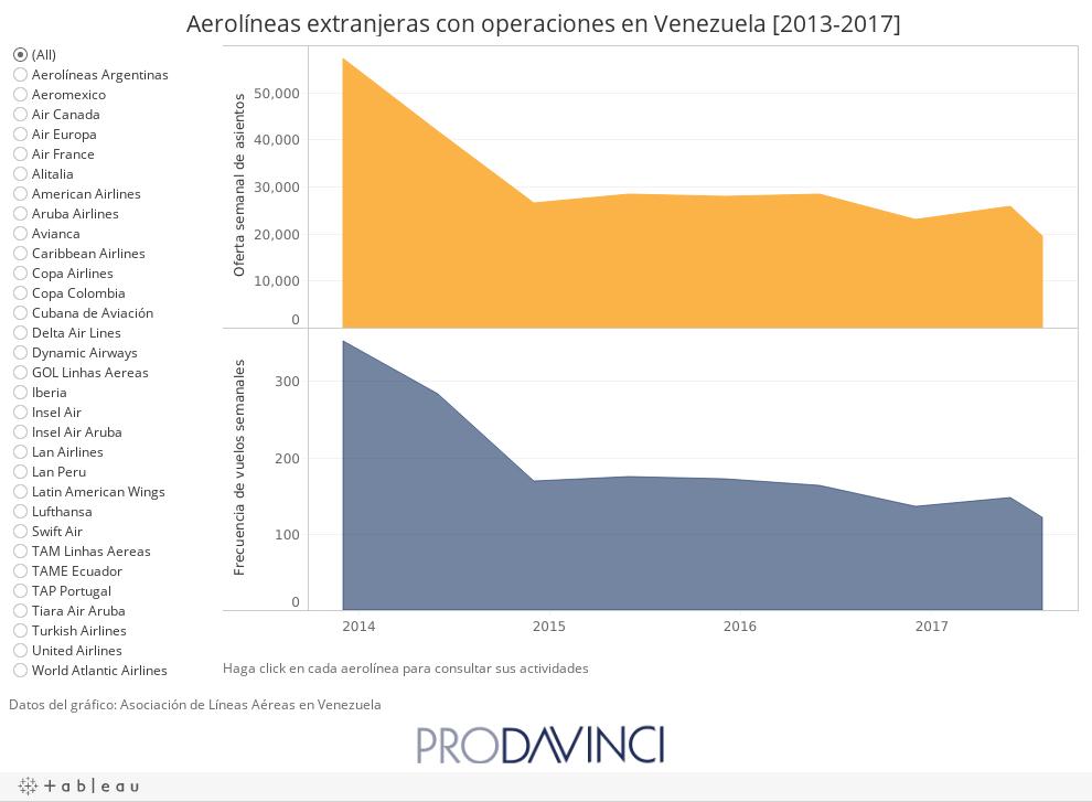Aerolineas extranjeras con operaciones en Venezuela [2013-2017]
