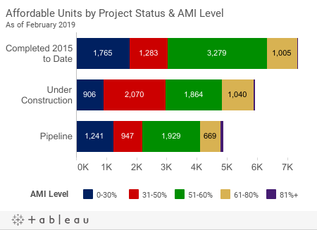 *Units by Project Status & AMI