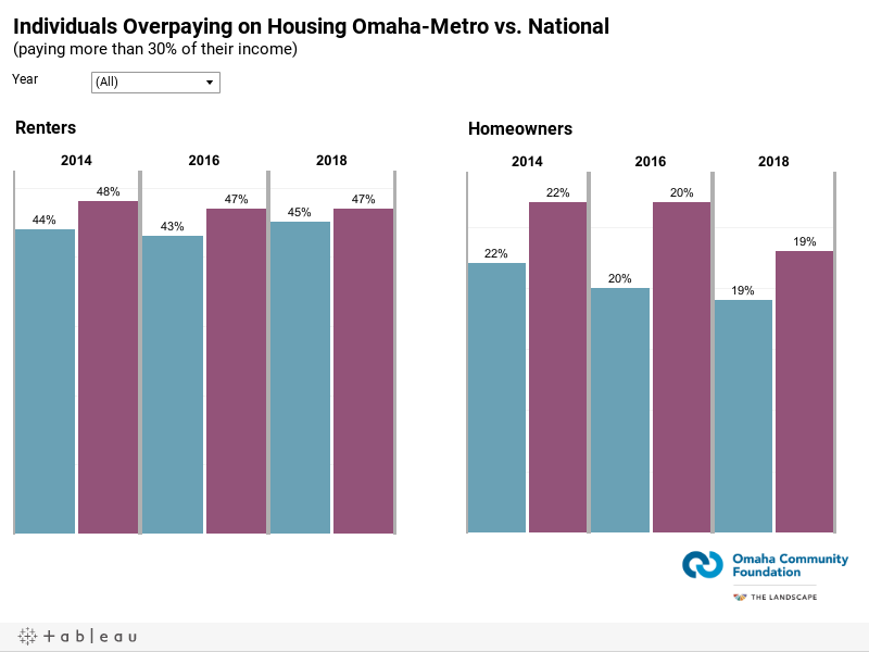 Individuals Overpaying on Housing Omaha-Metro vs. National(paying more than 30% of their income)