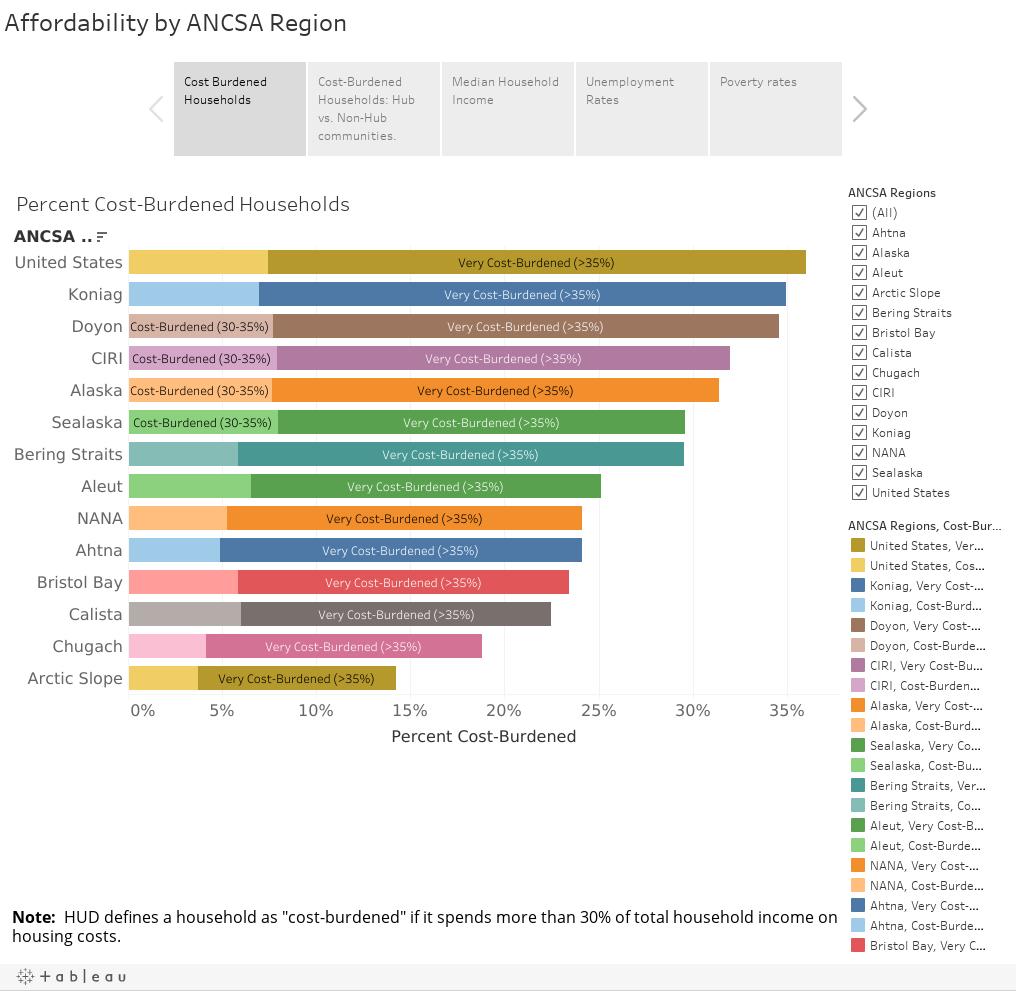 Affordability by ANCSA Region