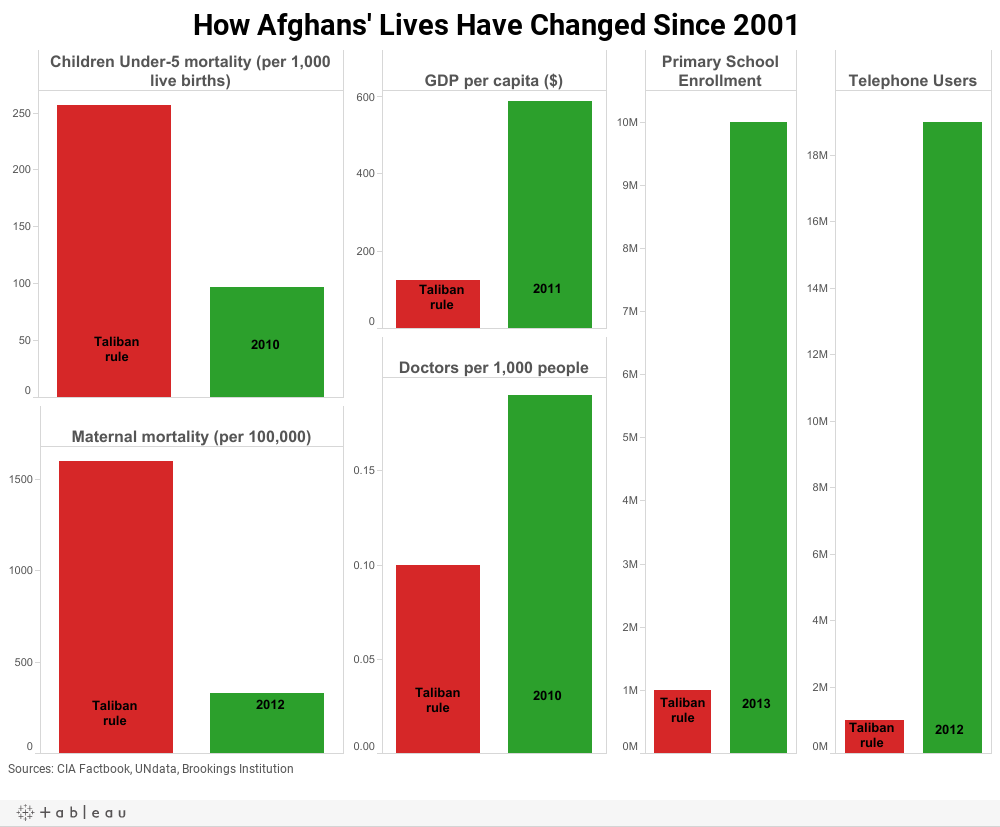 How Afghans' Lives Have Changed Since 2001