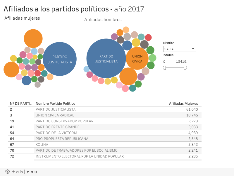 Afiliados a los partidos políticos - año 2017