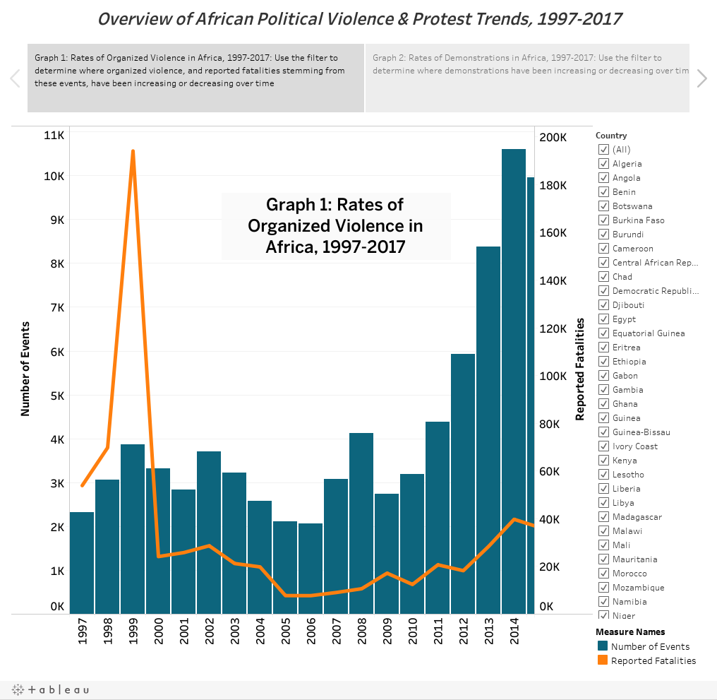 Overview of African Political Violence & Protest Trends, 1997-2017