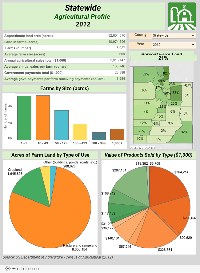 Agricultural Profiles