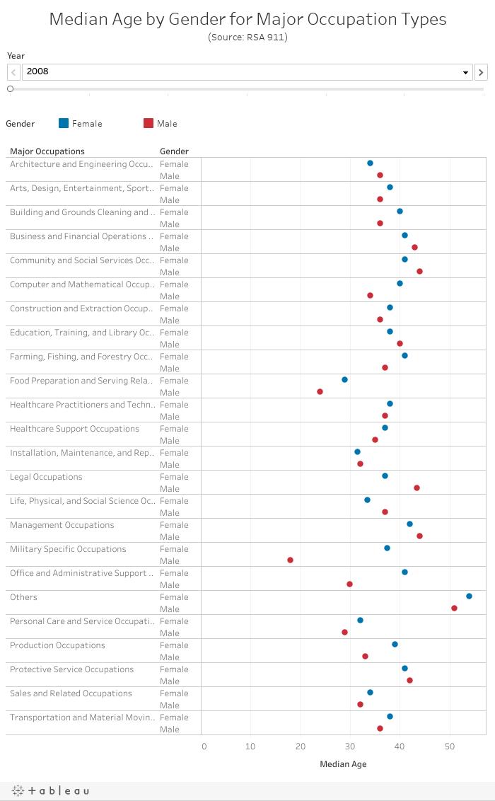Median Age by Gender for Major Occupation Types(Source: RSA 911)