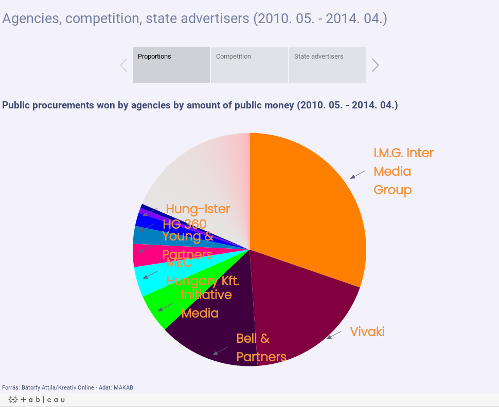 Agencies, competition, state advertisers (2010. 05. - 2014. 04.)
