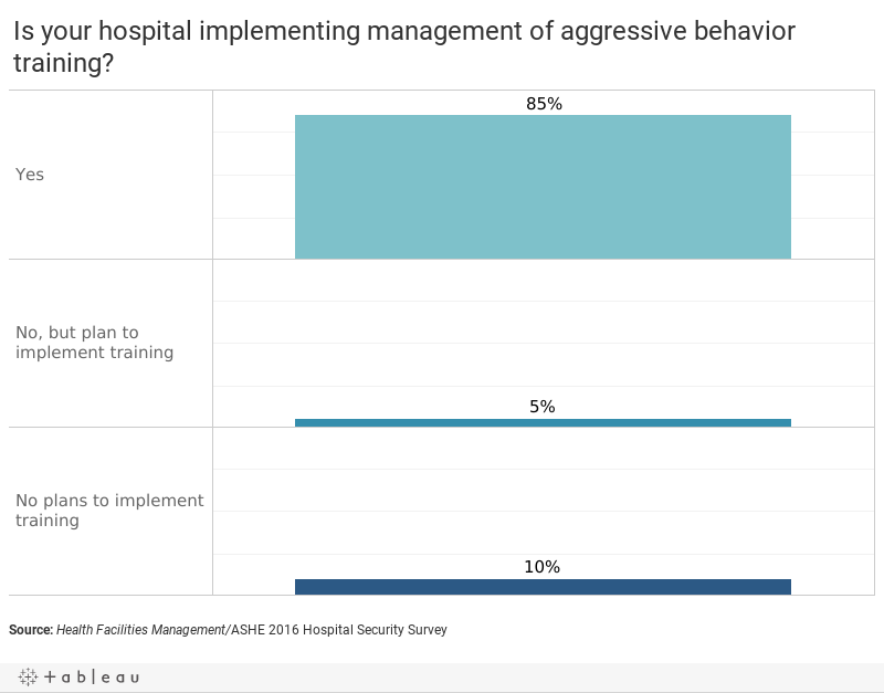 Is your hospital implementing management of aggressive behavior training2