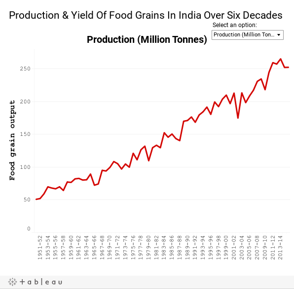 Production & Yield Of Food Grains In India Over Six Decades