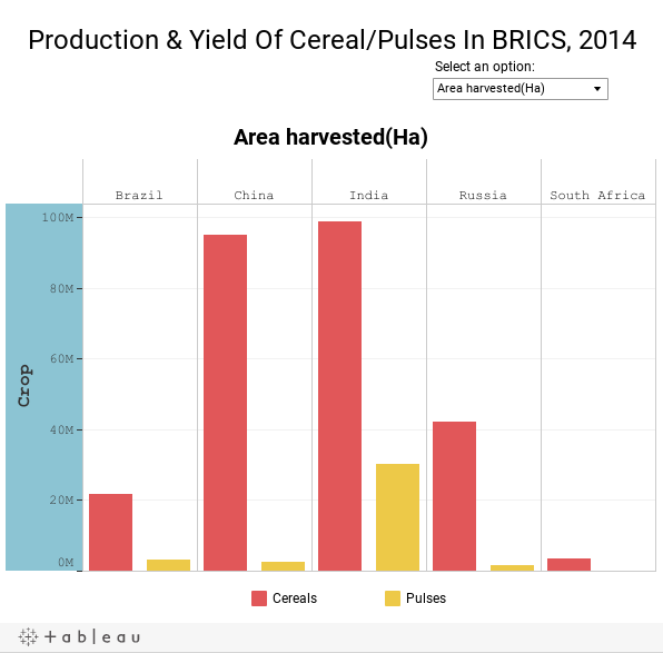 Production & Yield Of Cereal/Pulses In BRICS, 2014