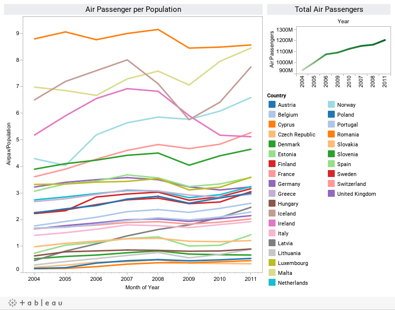 Air Passengers per head of population