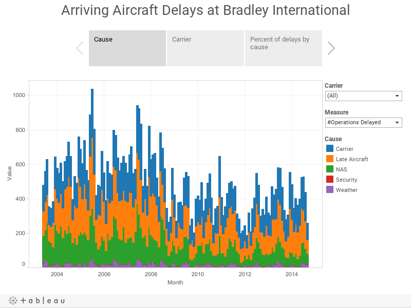 Arriving Aircraft Delays at Bradley International
