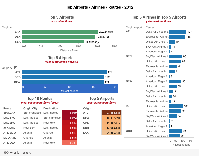 Top Airports / Airlines / Routes - 2012
