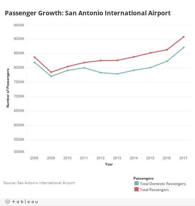 Passenger Growth