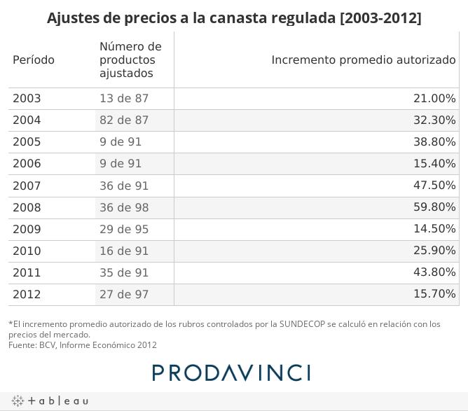 Ajustes de precios a la canasta regulada [2003-2012]