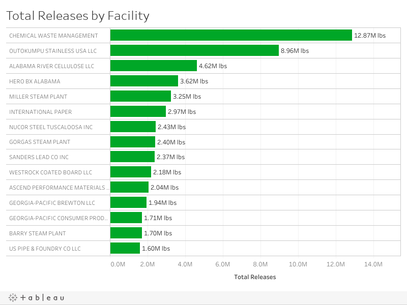 Dash - Total by facility