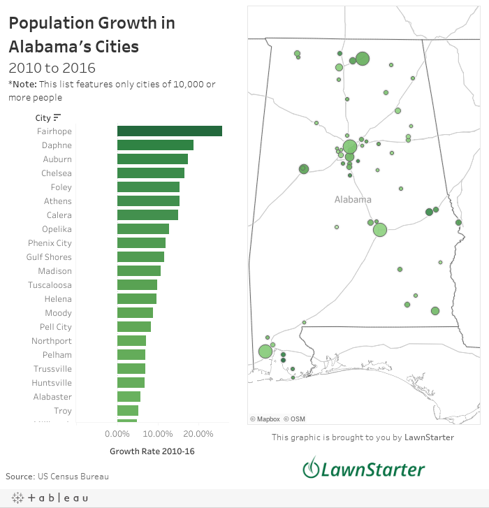 What are the fastest-growing cities in Alabama? (It\'s not Birmingham ...
