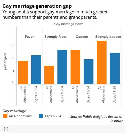 Hammer 1993 homosexuality statistics