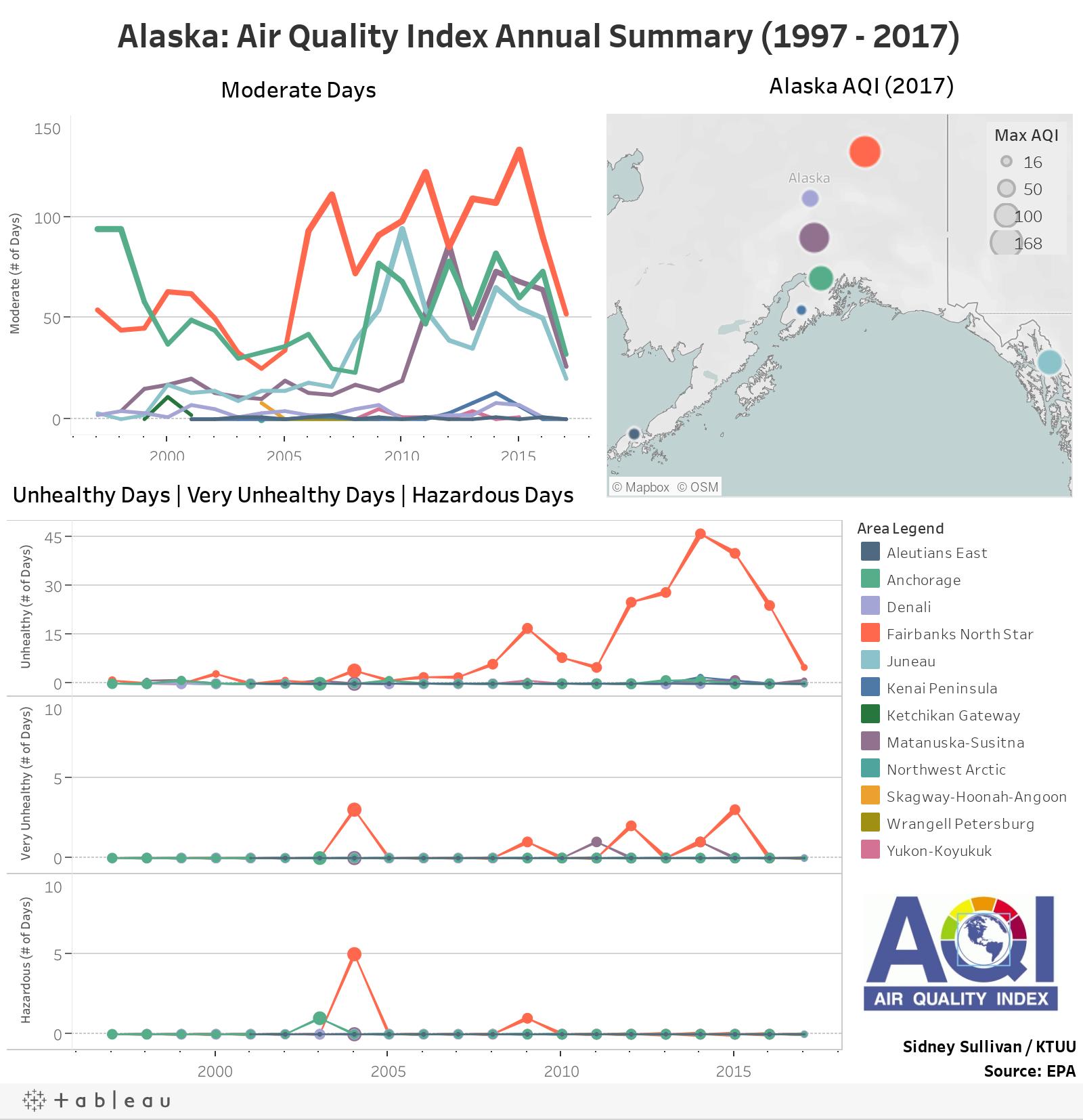 Alaska: Air Quality Index Annual Summary (1997 - 2017)