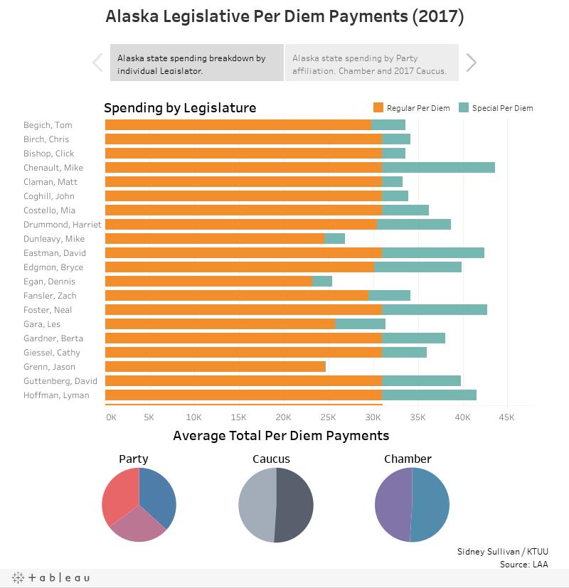 Alaska Legislative Per Diem Payments (2017)