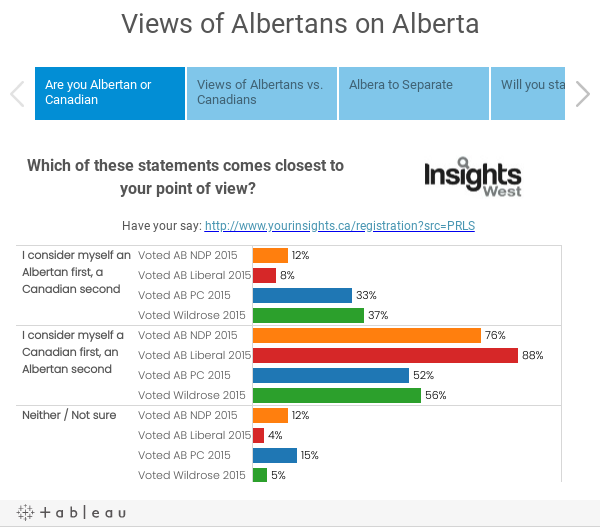 Views of Albertans on Alberta